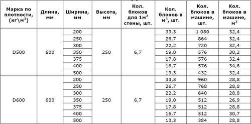 razmer_penoblokov_04
