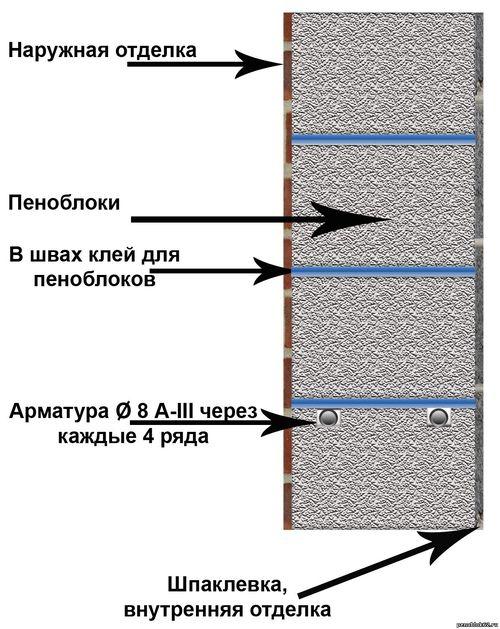 texnologiya-kladki-penoblokov_6