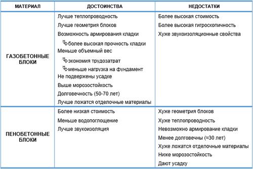 penoblok_ot_gazobloka_05