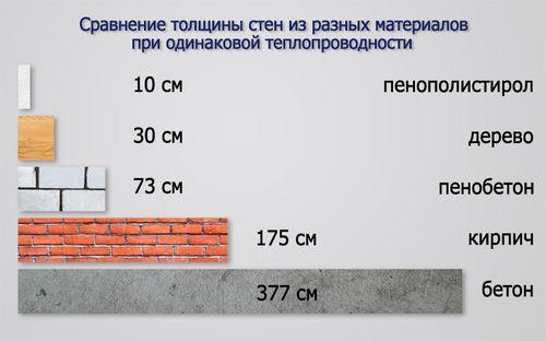 teploprovodnost_blokov_iz_penobetona_01