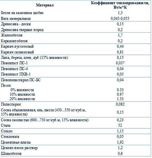 teploprovodnost_blokov_iz_penobetona_02